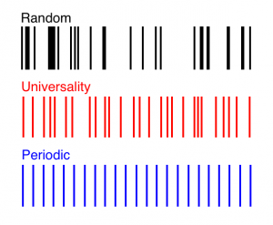 "The red pattern exhibits a precise balance of randomness and regularity known as ""universality,"" which has been observed in the spectra of many complex, correlated systems. In this spectrum, a mathematical formula called the ""correlation function"" gives the exact probability of finding two lines spaced a given distance apart. (Illustration: Simons Science News)"