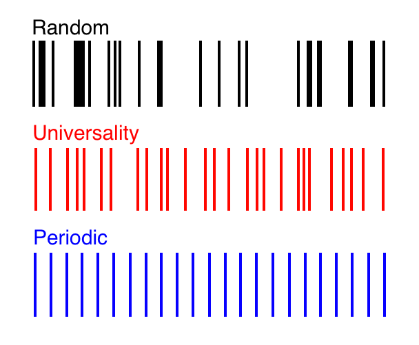 """The red pattern exhibits a precise balance of randomness and regularity known as """"universality,"""" which has been observed in the spectra of many complex, correlated systems. In this spectrum, a mathematical formula called the """"correlation function"""" gives the exact probability of finding two lines spaced a given distance apart."""