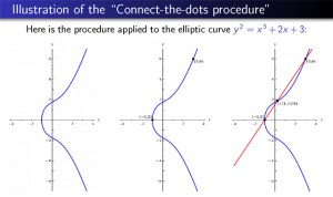 Given two rational points on the graph of an elliptic curve (in this case, the curve corresponding to the polynomial equation y2 = x3 + 2x + 3), the line through those two points will usually intersect the curve at one more point, which is guaranteed to again be a rational point. This process, along with a couple of similar connect-the-dots procedures, creates the means to generate all of an elliptic curve's rational points starting from a finite handful. (Illustration: Manjul Bhargava)