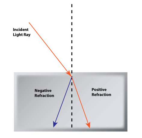 optical properties of quasicrystals negative refraction Topic 10: developing quasicrystals comprised of three-component (negative refraction index it was revealed that quasicrystals have peculiar properties.