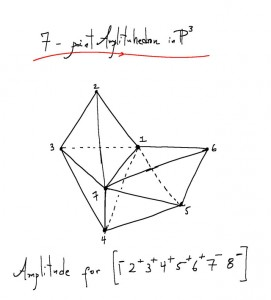 A sketch of the amplituhedron representing an 8-gluon particle interaction. Using Feynman diagrams, the same calculation would take roughly 500 pages of algebra.