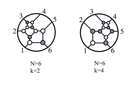 Twistor diagrams depicting an interaction between six gluons, in the cases where two (left) and four (right) of the particles have negative helicity, a property similar to spin. The diagrams can be used to derive a simple formula for the 6-gluon scattering amplitude.