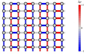 "Scientists have found that charge density waves have a ""d-wave"" microscopic structure, reaching their highest (red) and lowest (blue) densities in an alternating, chessboard-like pattern."