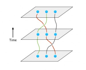 Braiding qubits.