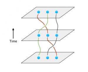Braiding qubits.