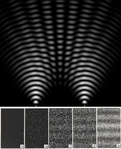 When light illuminates a pair of slits in a screen (top), the two overlapping wavefronts cooperate in some places and cancel out in between, producing an interference pattern. The pattern appears even when particles are shot toward the screen one by one (bottom), as if each particle passes through both slits at once, like a wave.