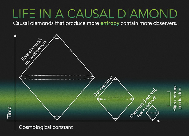 The infinite multiverse can be divided into regions called causal diamonds that range from large and rare with many observers, left, to small and common with few observers, right. In this scenario, causal diamonds like ours should be large enough to give rise to many observers but small enough to be relatively common.