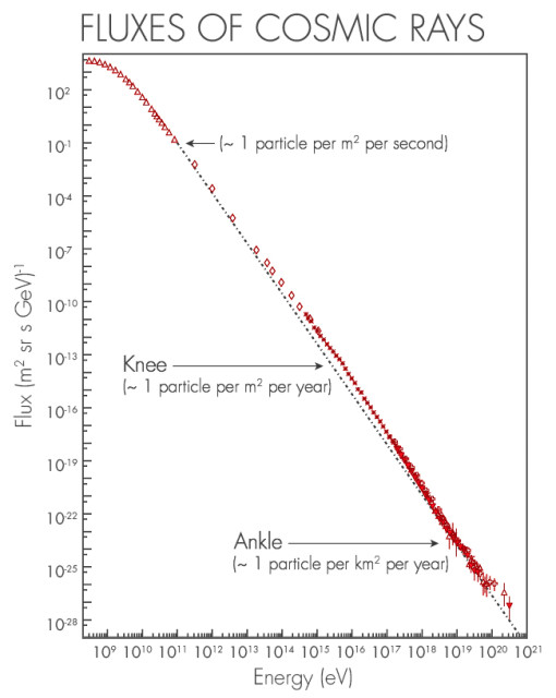 """Um gráfico logarítmico que mostra o fluxo de raios cósmicos como uma função de energia.  A linha tem duas curvas (onde os seus mudanças de inclinação), conhecidos como """"joelho"""" do espectro de energia de raios cósmicos e """"tornozelo."""""""