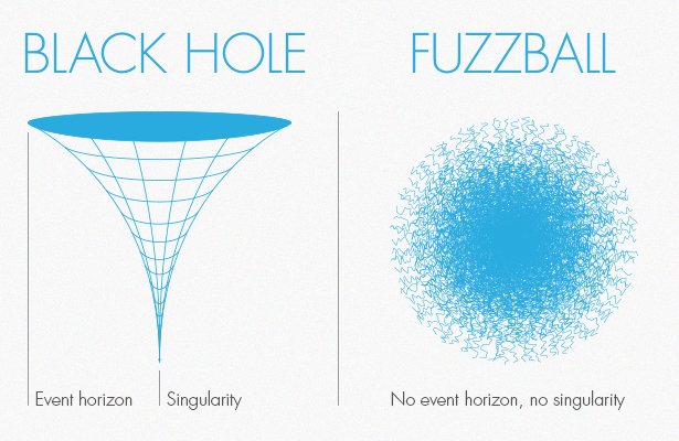 Image result for black holes and fuzzballs