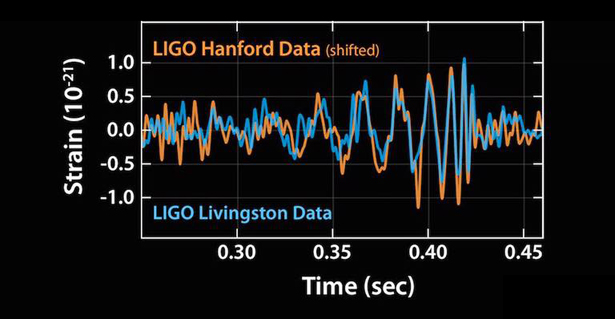 The first gravitational wave signal was observed seven milliseconds apart on Sept. 14 at Advanced LIGO's Hanford and Livingston detectors.