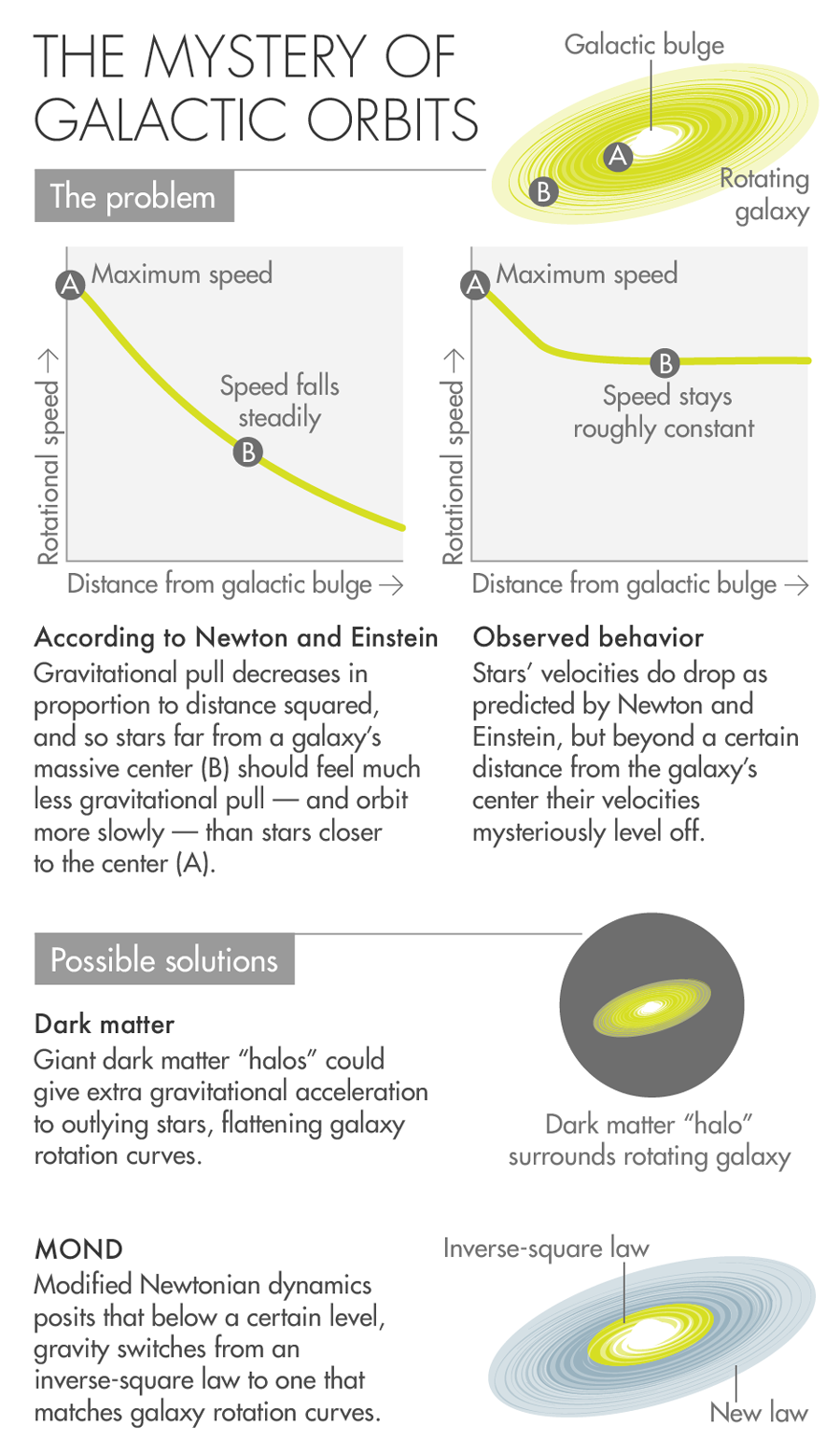 Infographic: THE MYSTERY OF GALACTIC ORBITS