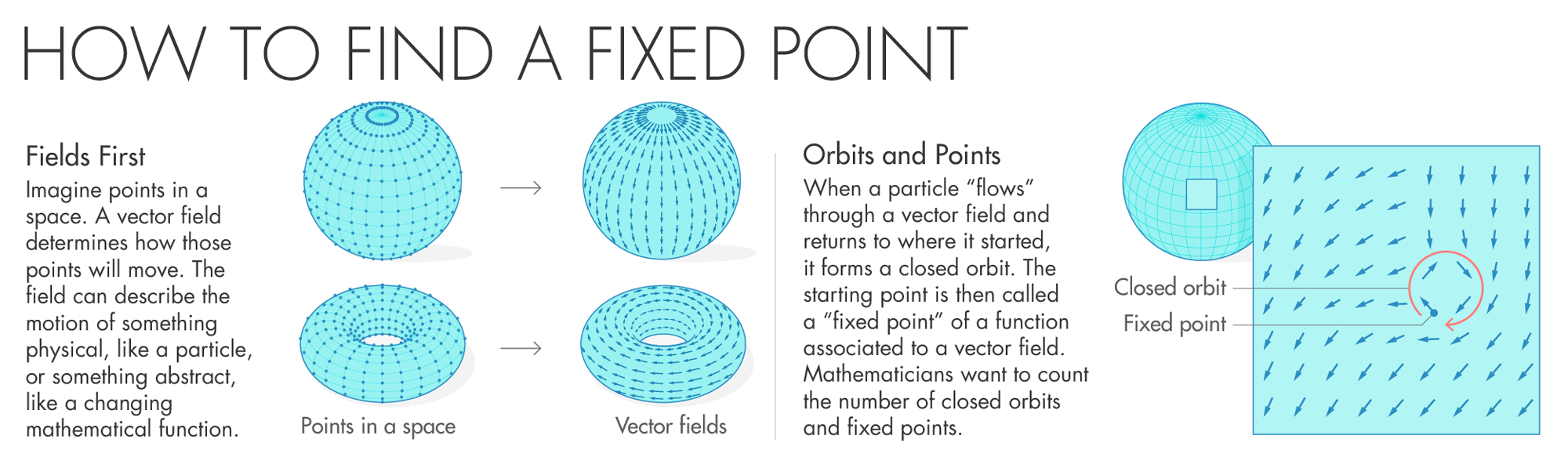 Graphic: How to find fixed points