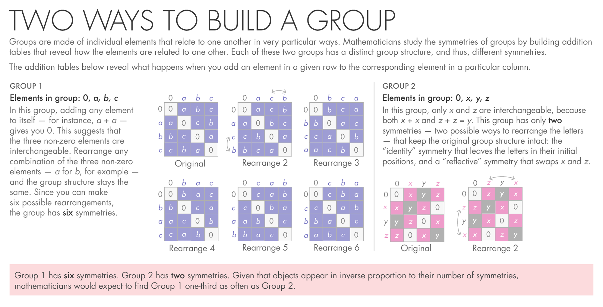 Using grids to show groups
