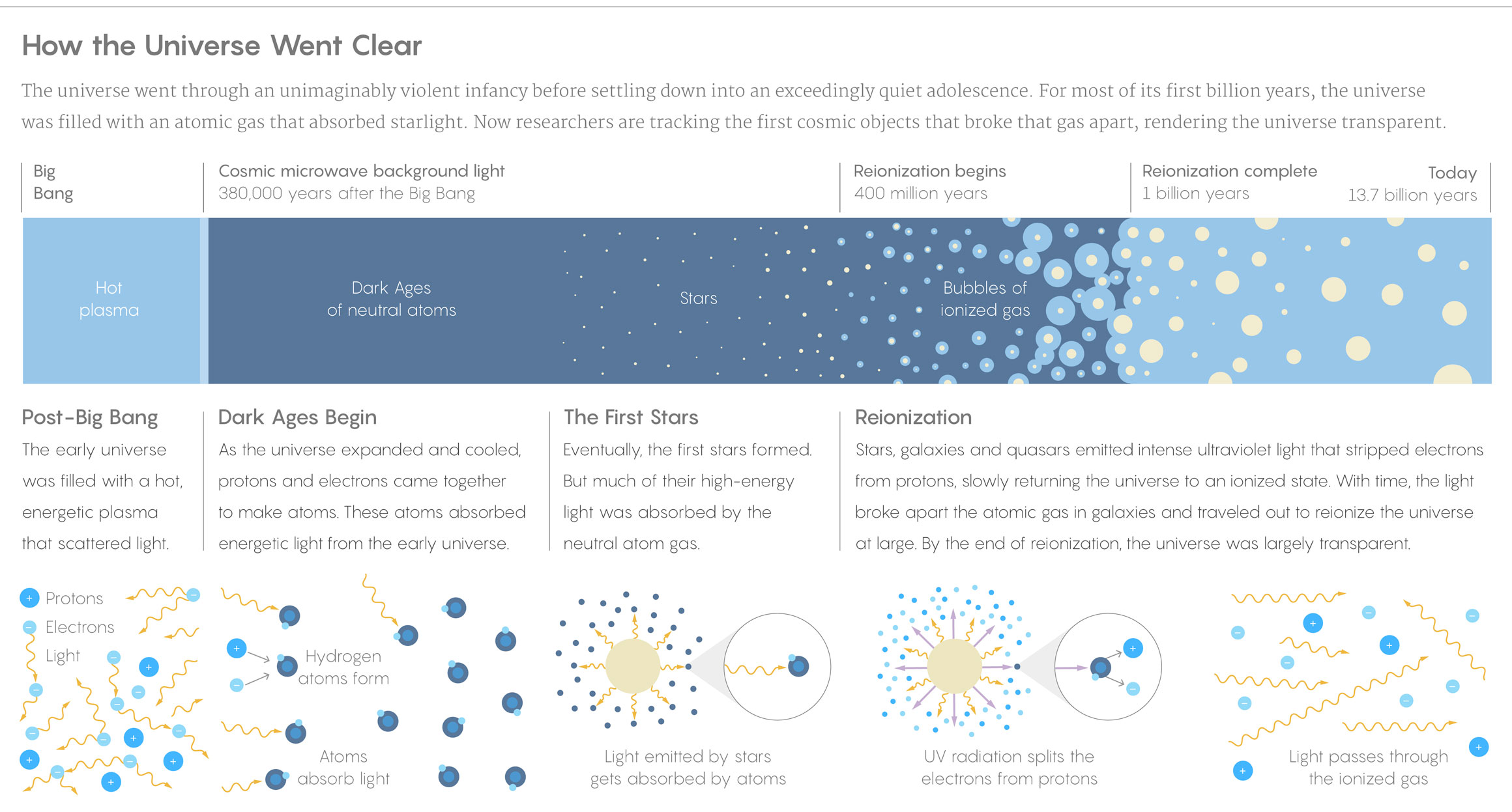 Infographic: How the Universe Went Transparent