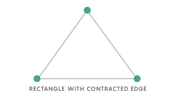 Rectangle with contracted edge