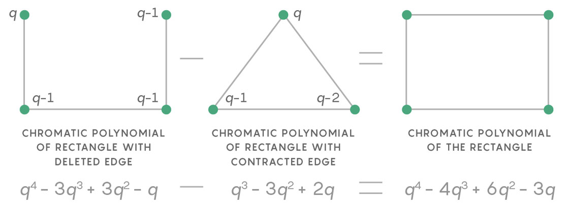 chromatic polynomial homework