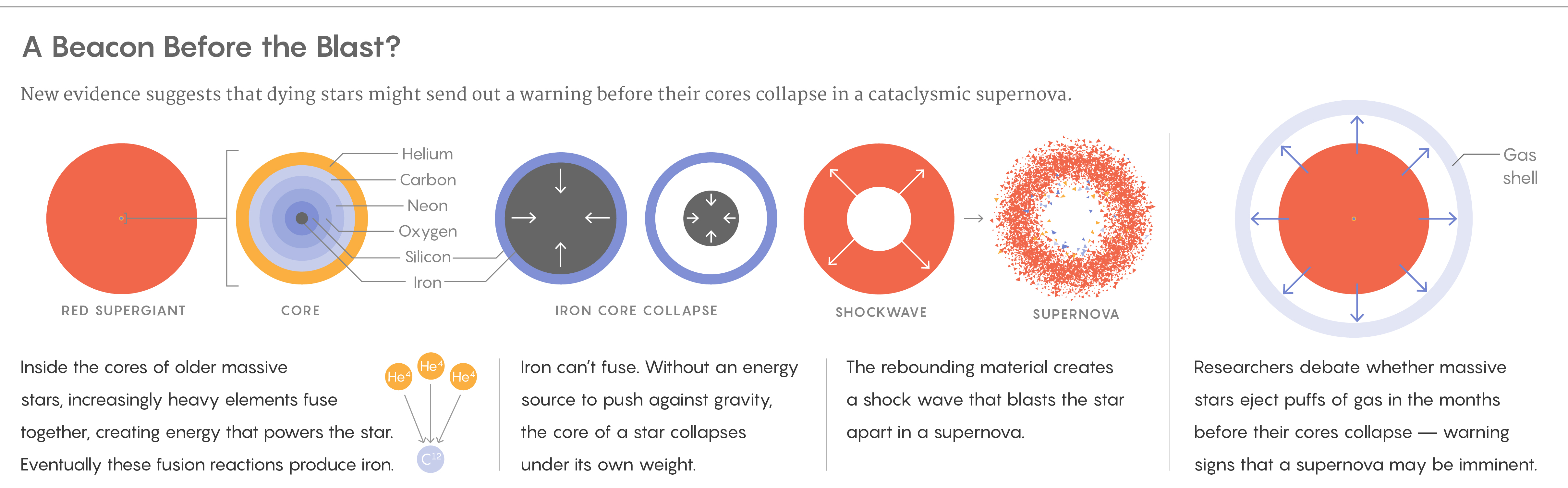 Dying stars may send out a warning before their cores collapse into a supernova
