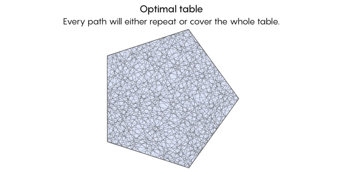 Optimal table