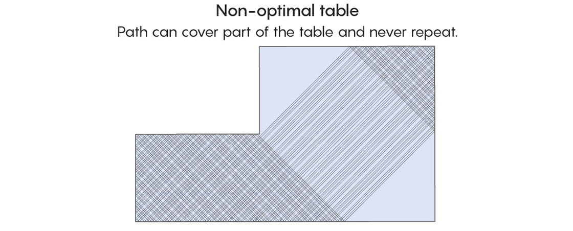 Non-optimal table