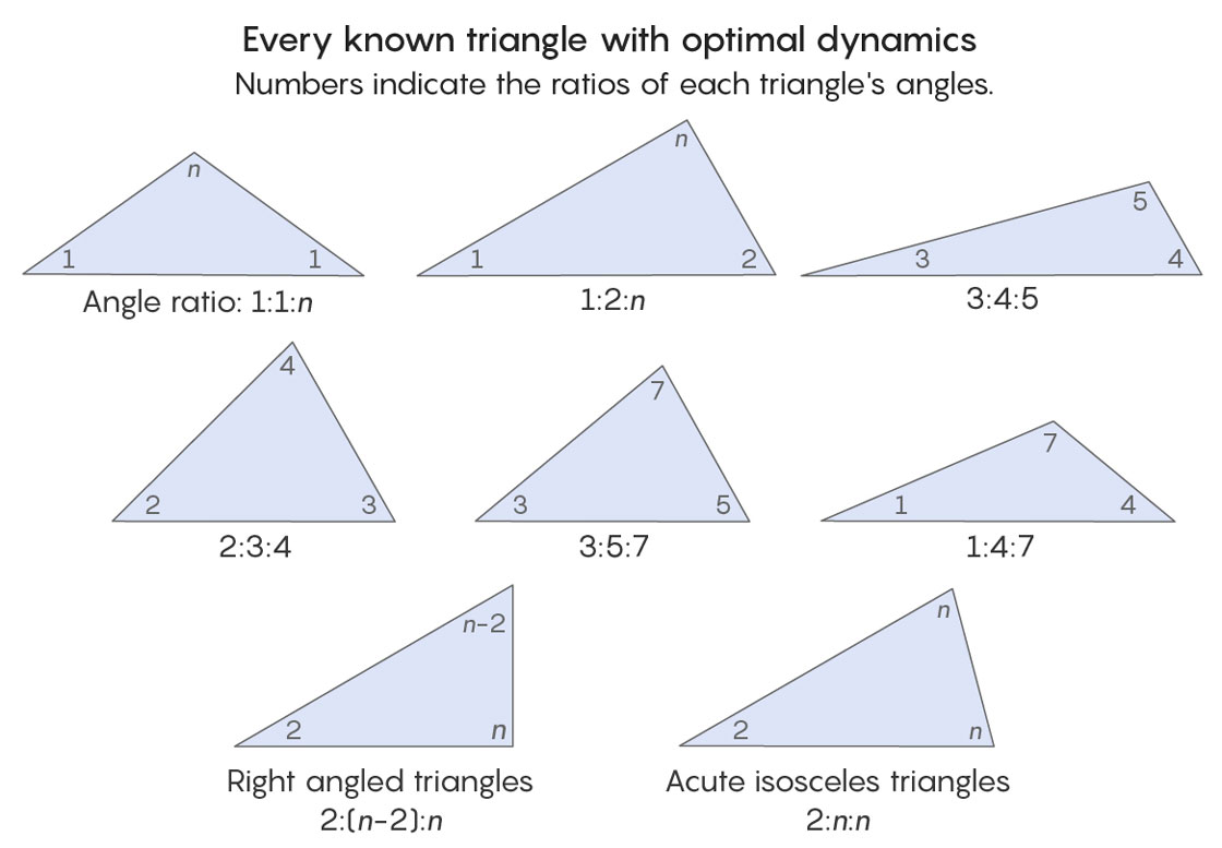 Triangles with optimal dynamics