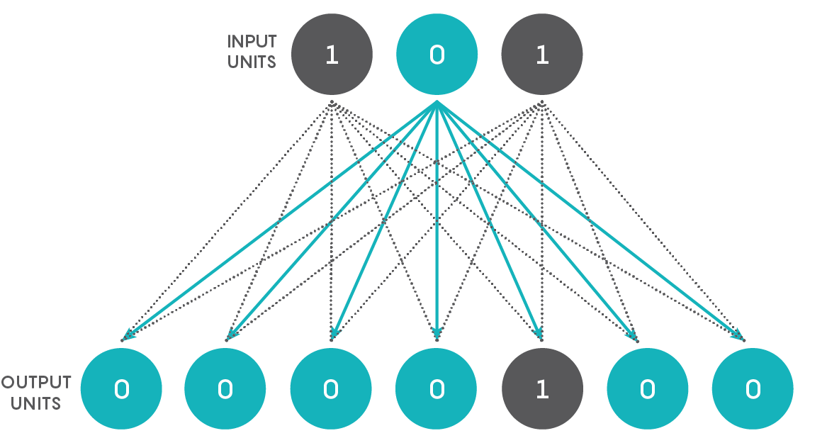 Deep Learning Puzzle Solution | Quanta Magazine