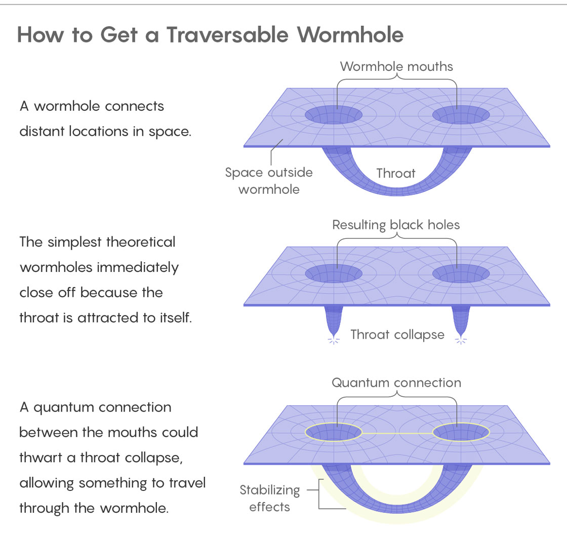 A wormhole connects distant locations in space. Illustration shows 2 Wormhole mouths in space connected by a tunnel, called a throat The simplest theoretical wormholes immediately close off because the throat is attracted to itself. Showng the tunnel collapsed, leaving just the two mouths, which are now called black holes. A quantum connection between the mouths could thwart a throat collapse, allowing something to travel through the wormhole. Showing a Quantum connection as a glow around the mouths, which has Stabilizing effects on the wormhole tunnel