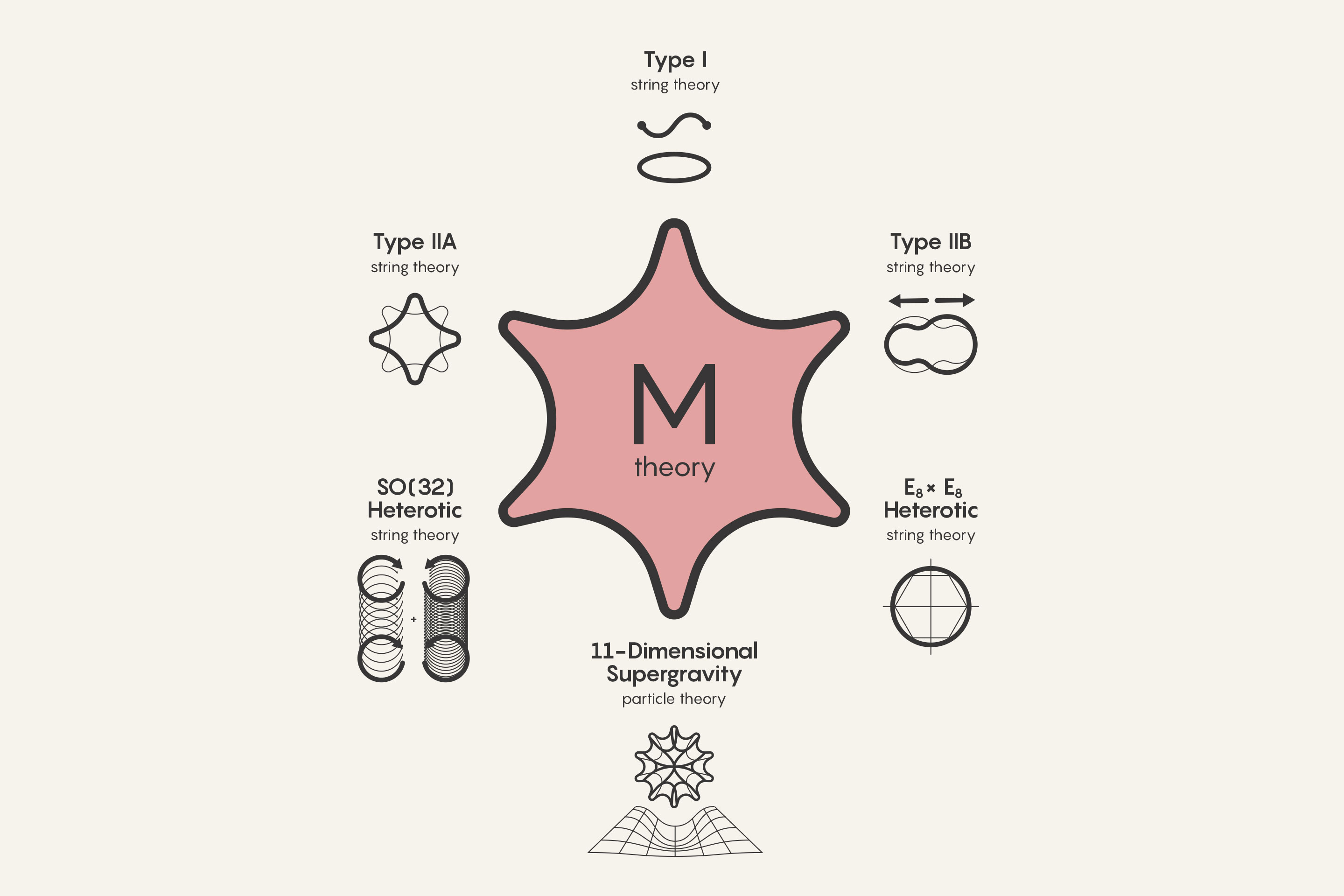 M theory and its six components