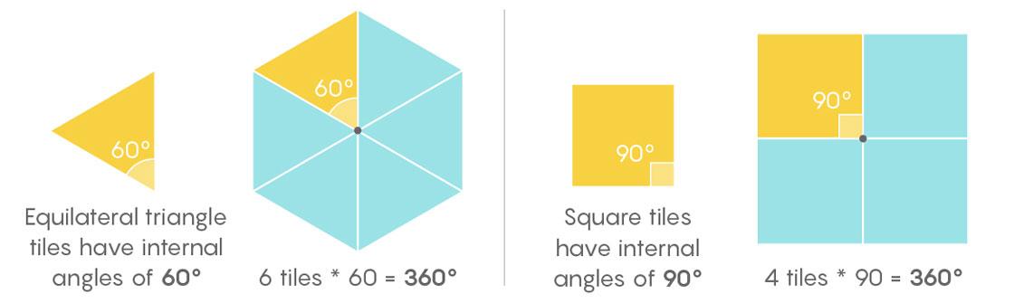 The (Math) Problem With Pentagons | Quanta Magazine