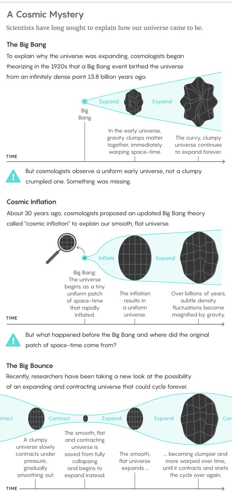 Big Bounce Models Reignite Big Bang Debate | Quanta Magazine