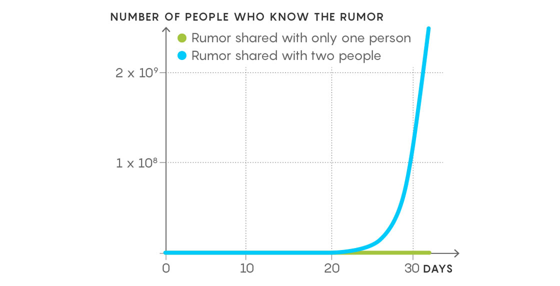 flu vaccines and the math of herd immunity quanta magazine Rational and Irrational Numbers Venn Diagram graph of number of people who know the rumor