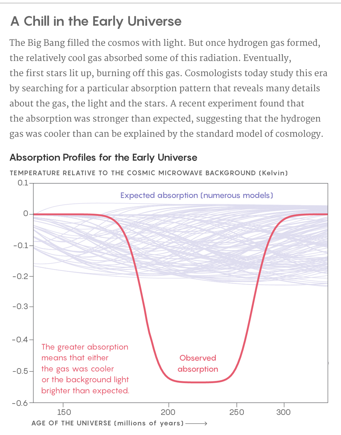 Graph showing absorption profiles for the early universe.