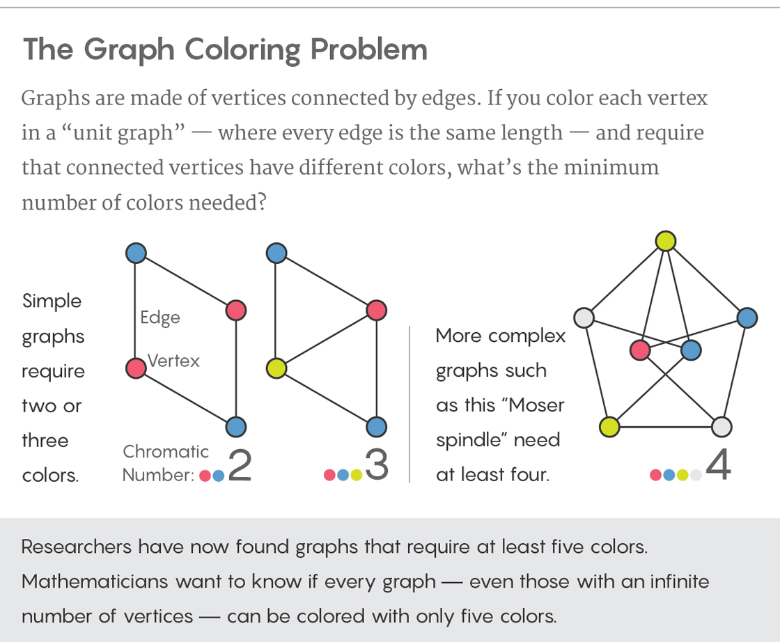 Decades Old Graph Problem Yields To Amateur Mathematician Quanta Chicago Three Way Wiring Diagram Graphic Illustrating The Coloring