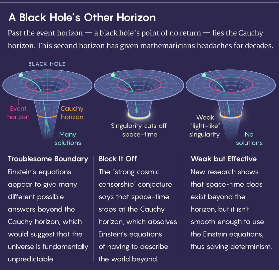 Graphic comparing a black hole with and without a Cauchy horizon