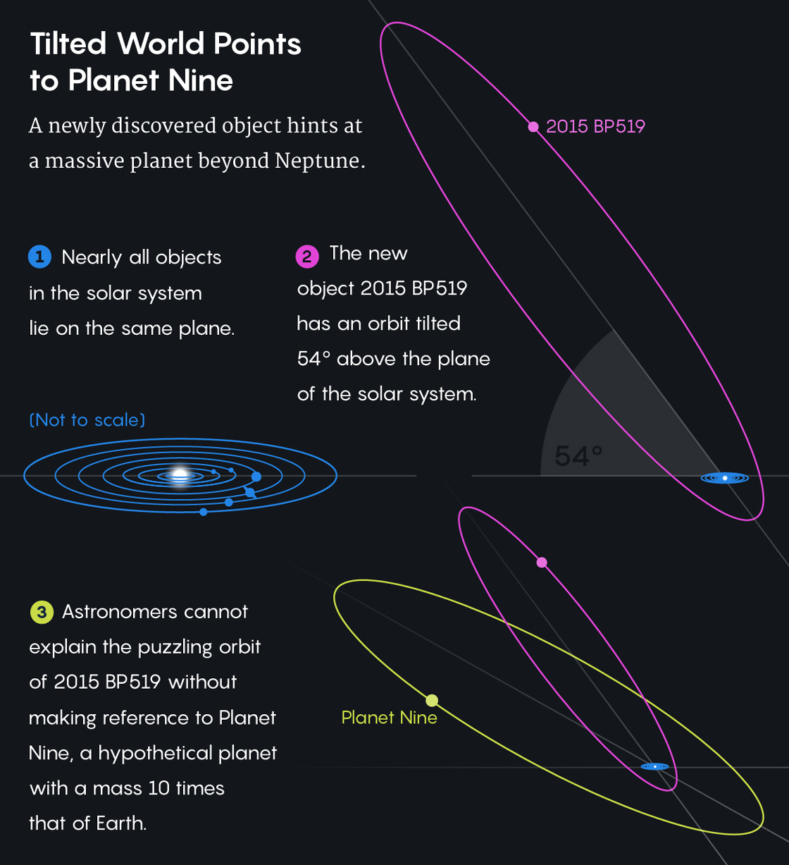 "Graphic illustrating ""Tilted World Points to Planet Nine"""