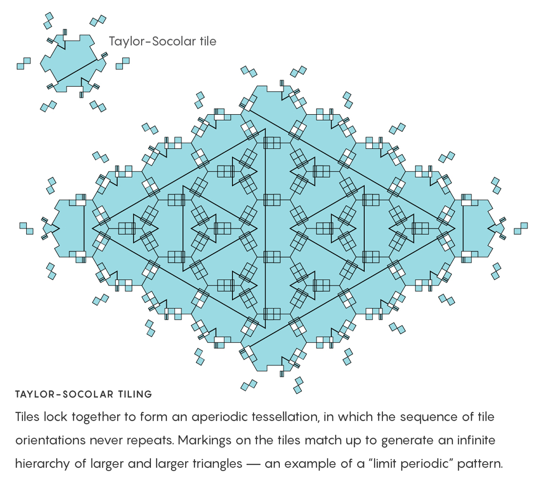 "Graphic Illustration: Tiles lock together to form an aperiodic tessellation, in which the sequence of tile orientations never repeats. Markings on the tiles match up to generate an infinite hierarchy of larger and larger triangles — an example of a ""limit periodic"" pattern."