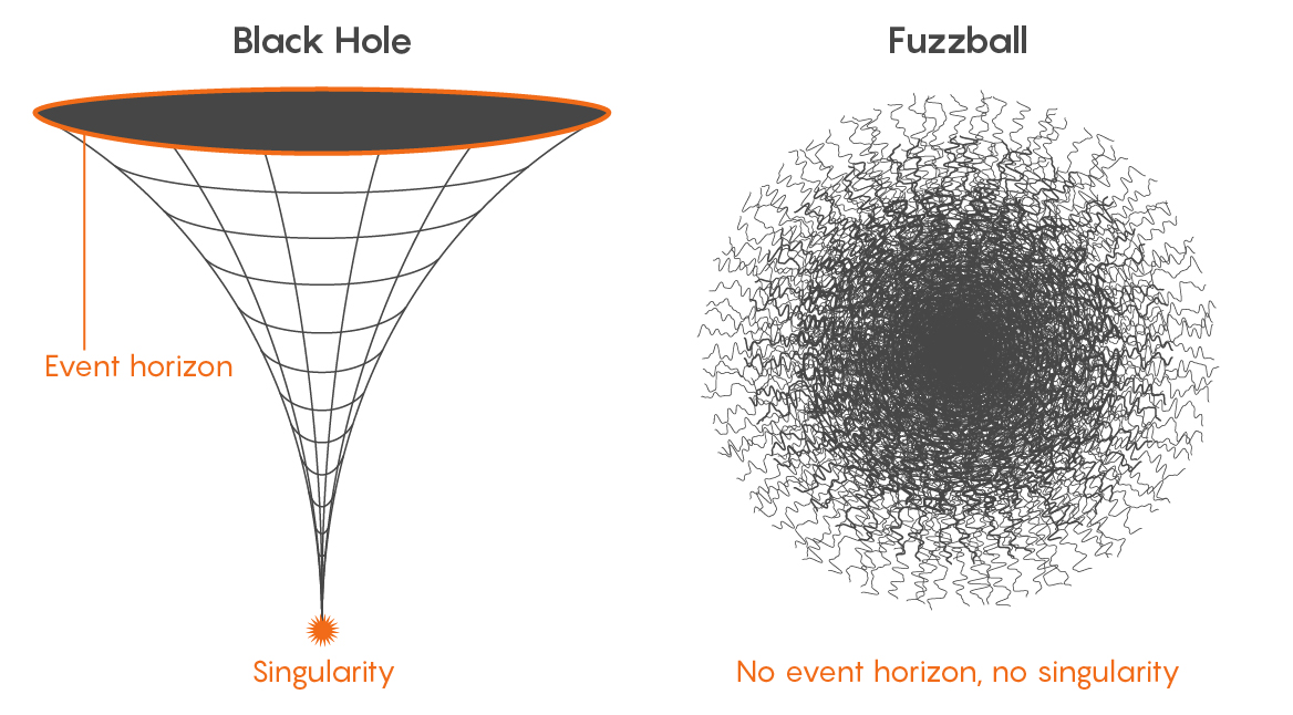 Una de las propuestas para explicar lo que son y de qué están hechos los agujeros negros sería la de suponer que son bolas de cuerdas enredadas entre sí. Ilustración: Olena Shmahalo/Quanta Magazine.