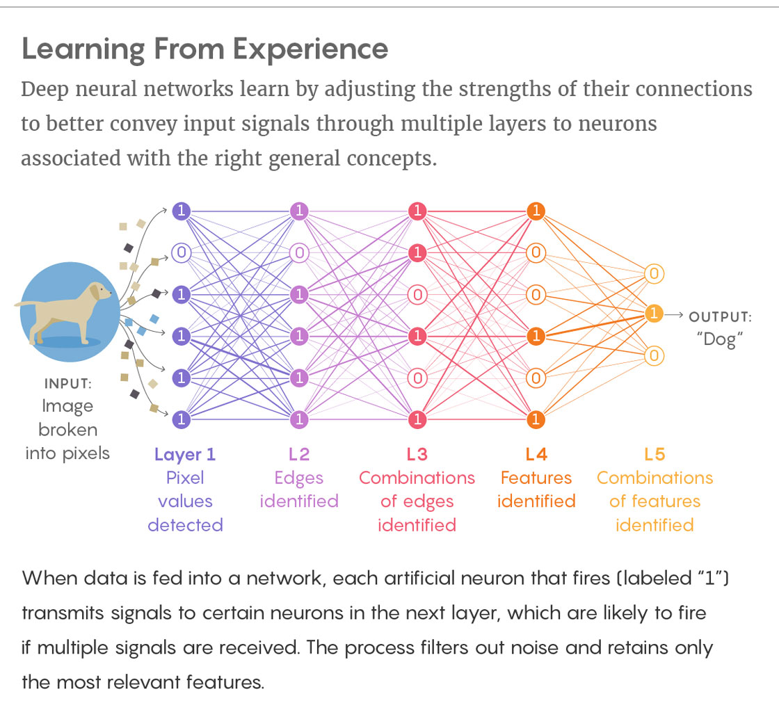 Machine Learning Confronts the Elephant in the Room   Quanta