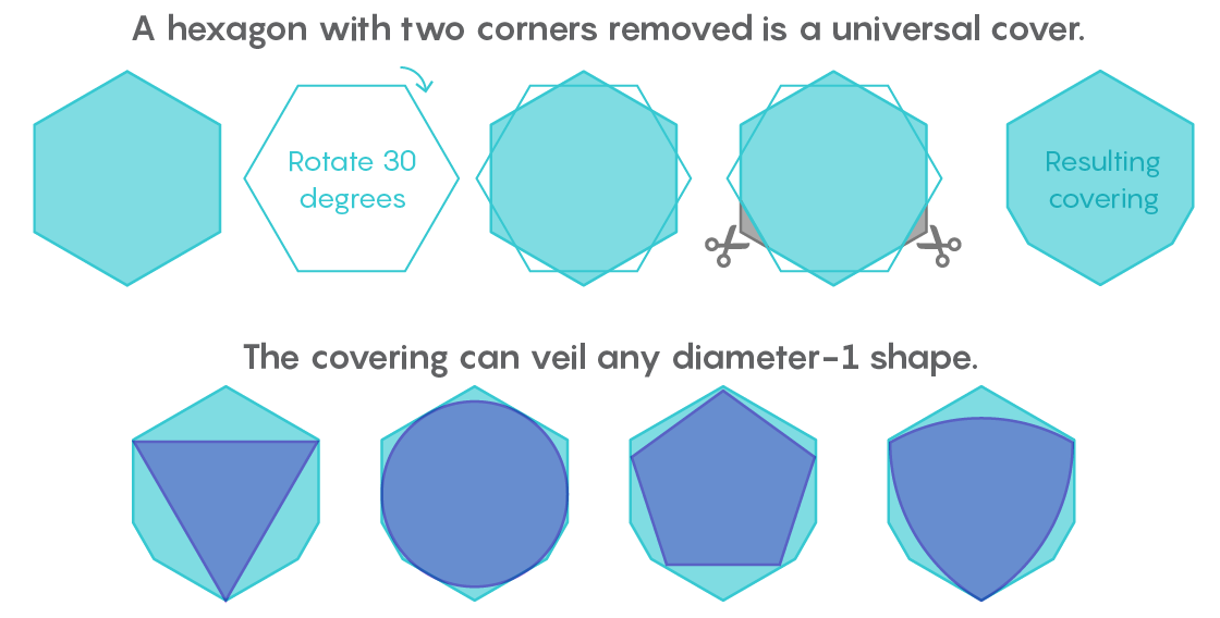Amateur Mathematician Finds Smallest Universal Cover