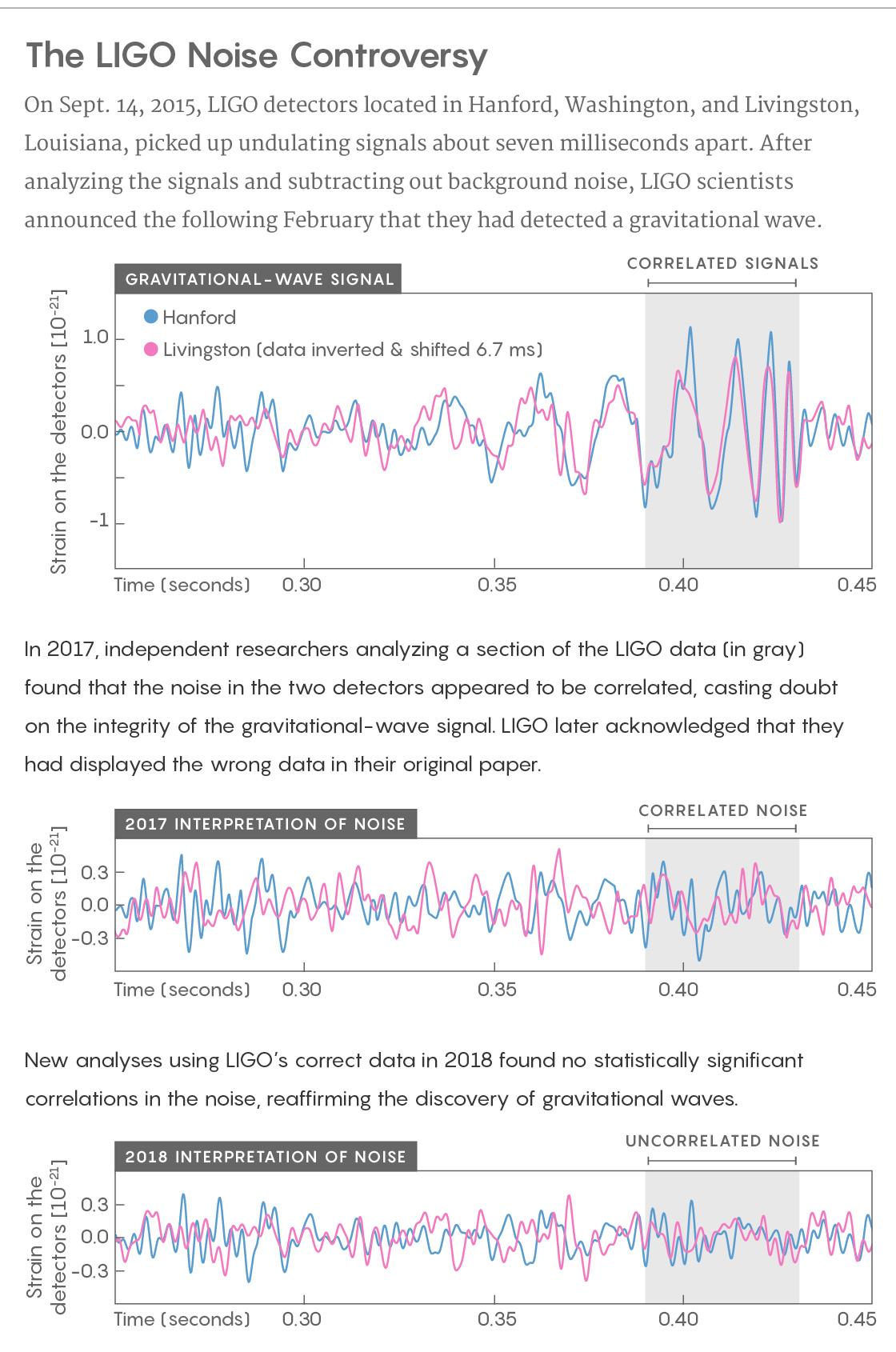 Twin Study Raises Doubts About >> Studies Rescue Ligo S Gravitational Wave Signal From The Noise