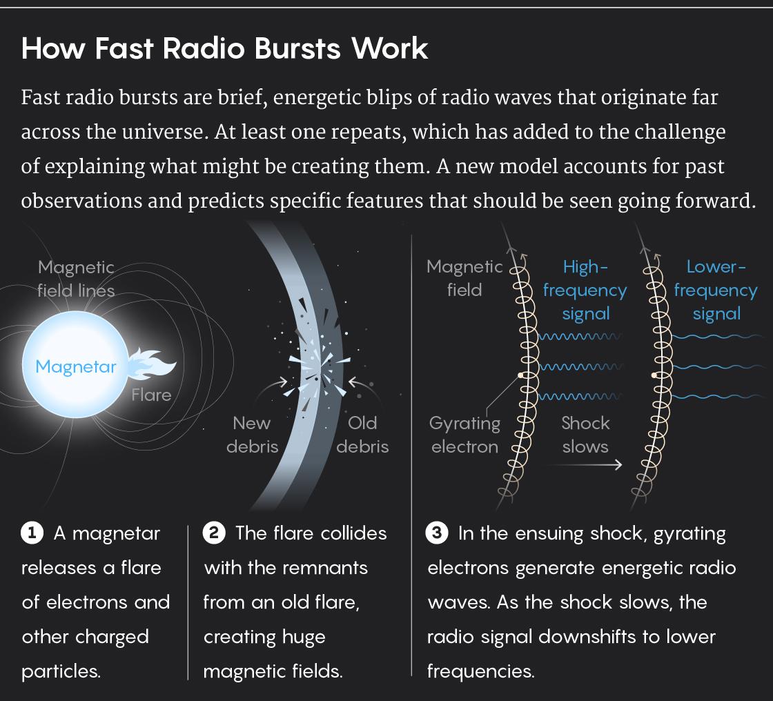 GRAPHIC: How fast radio bursts work