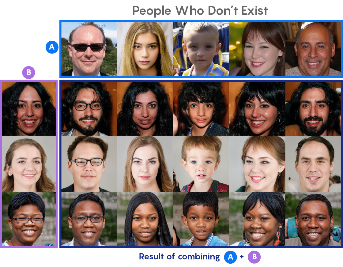 PHOTO: Grid of AI generated human faces.
