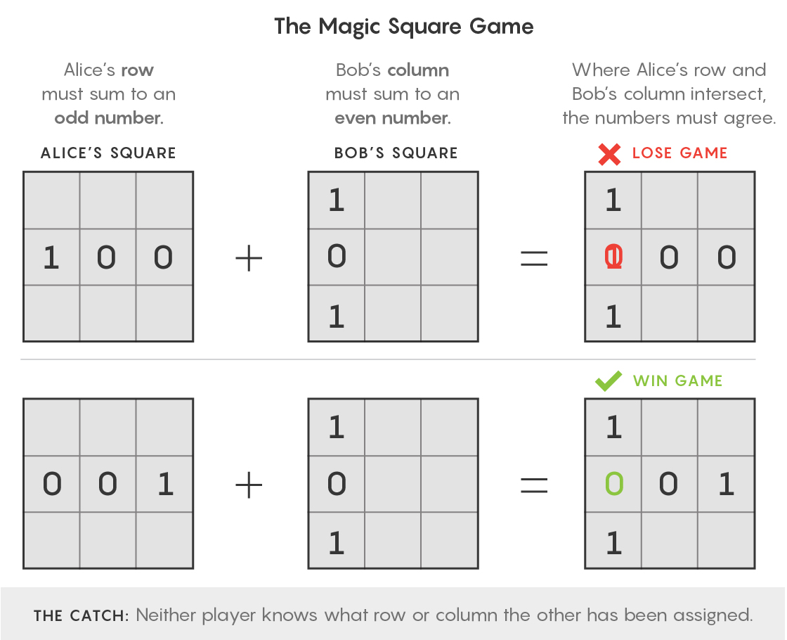 GRAPHIC: Magic Squares