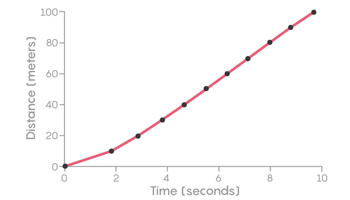 FIGURE 1: Bolt's position on the track versus time, at every 10 meters.