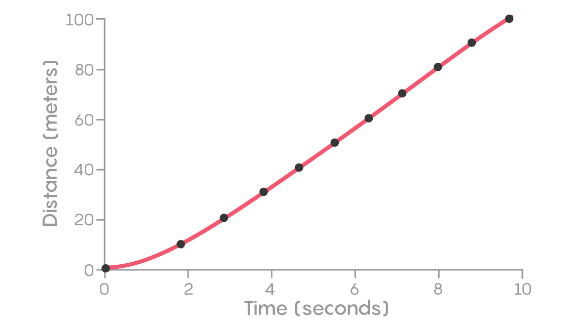 FIGURE 2: Mathematica's FindFit curve fitted to Bolt's position versus time.