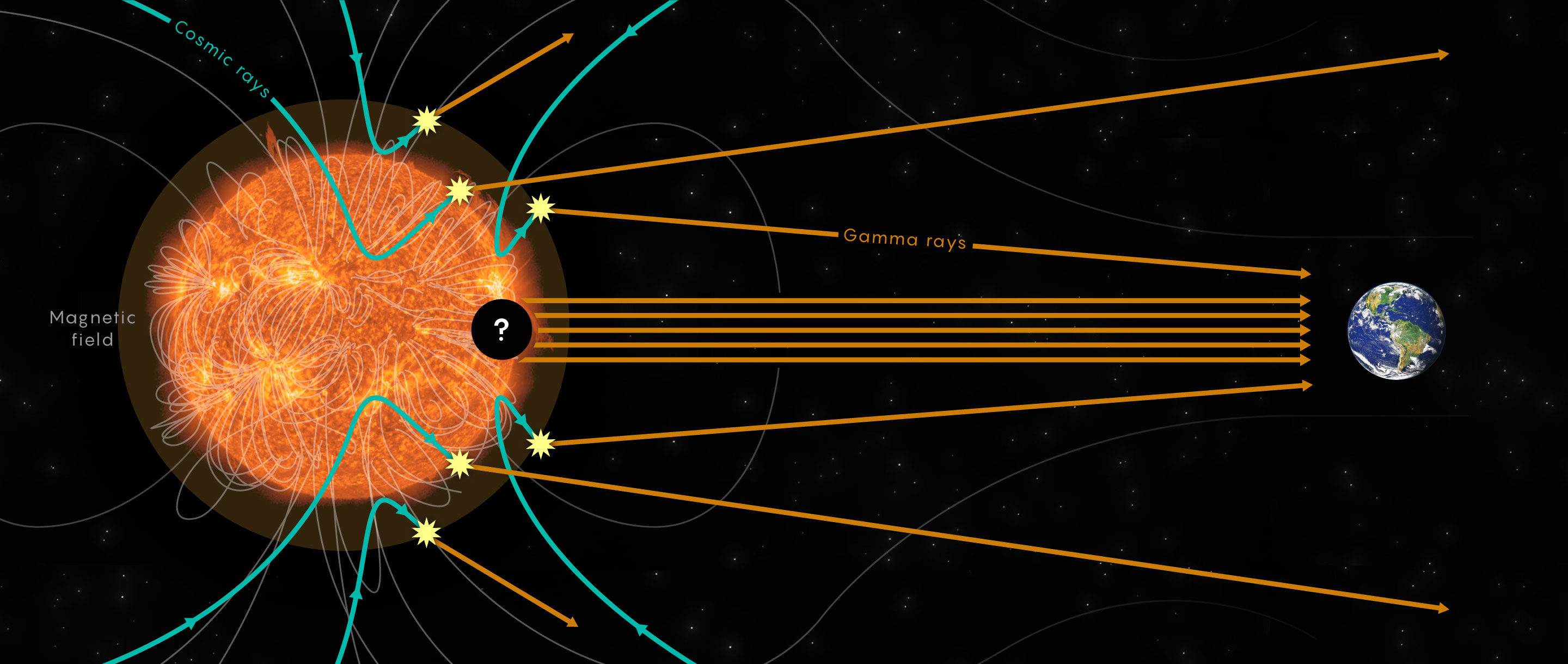 """Art for """"The Sun Is Stranger Than Astrophysicists Imagined"""""""