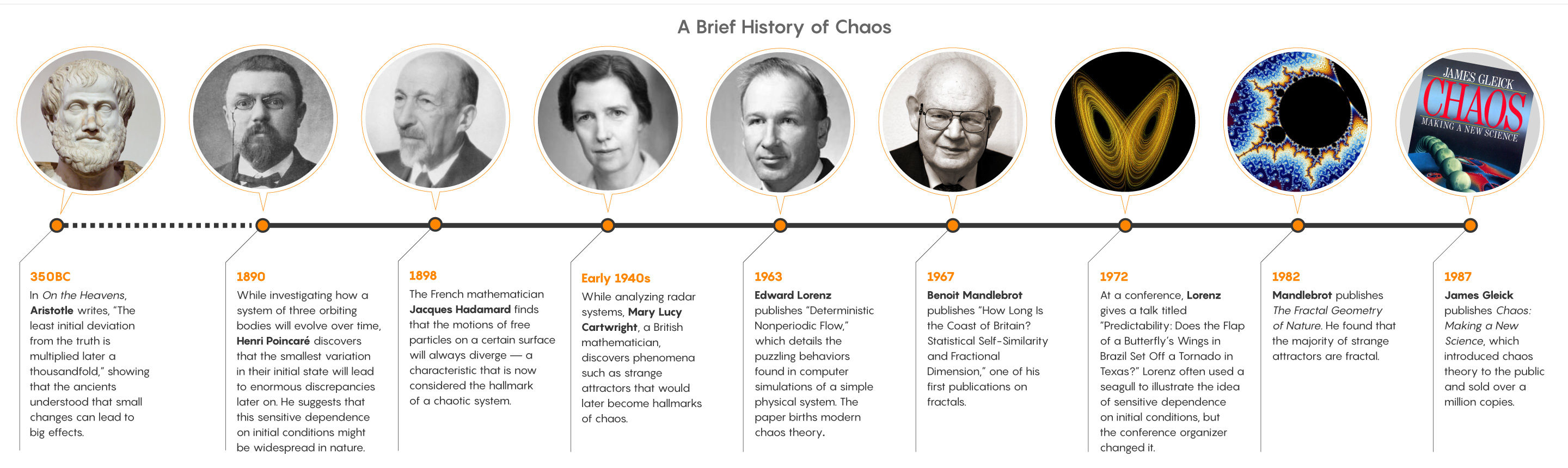 """A Brief History of Chaos"" Infographic"