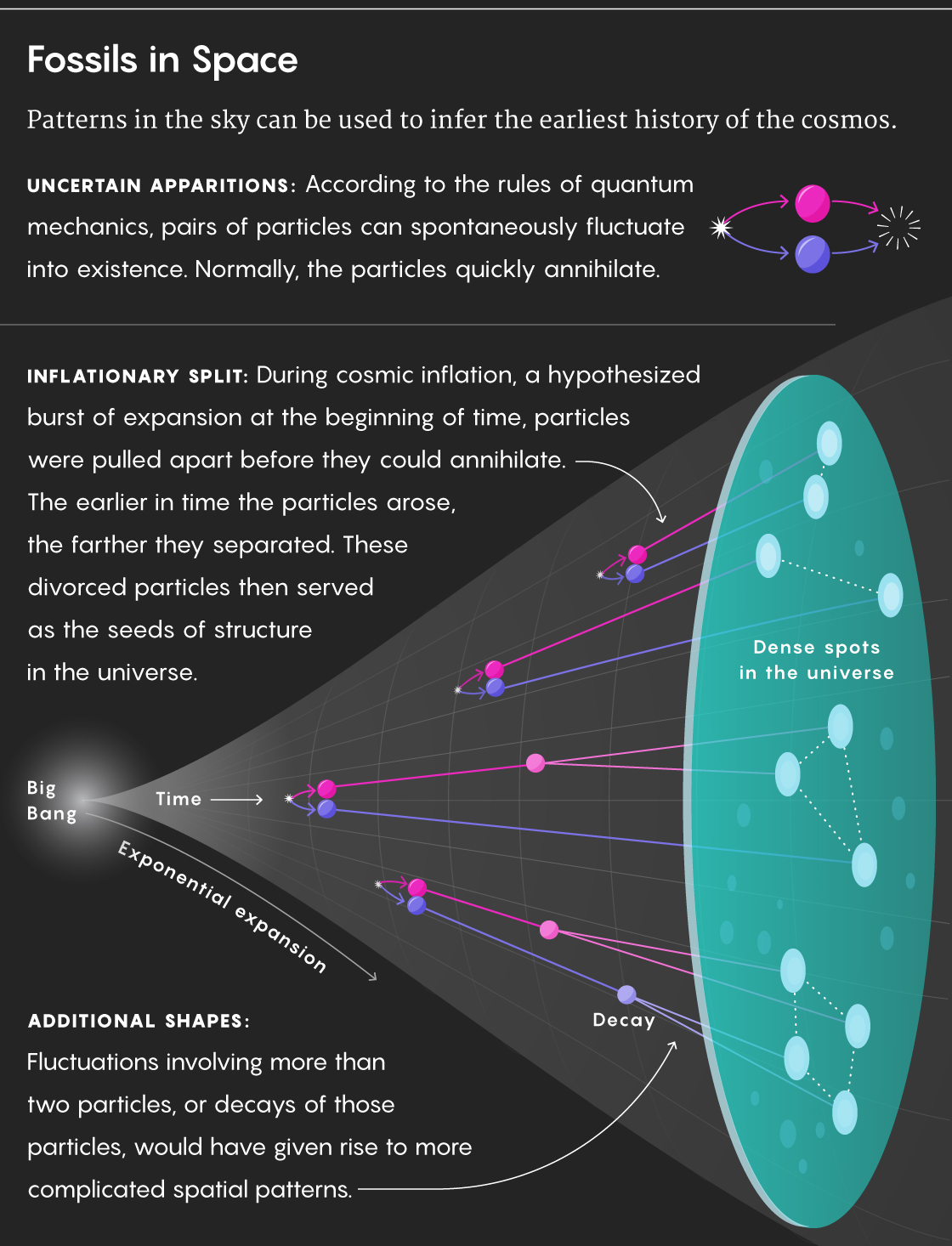 """Infographic titled """"Fossils in Space"""". Patterns in the sky can be used to infer the earliest history of the cosmos. UNCERTAIN APPARITIONS: According to the rules of quantum mechanics, pairs of particles can spontaneously fluctuate into existence. Normally, the particles quickly annihilate. INFLATIONARY SPLIT: During cosmic inflation, a hypothesized burst of expansion at the beginning of time, particles were pulled apart before they could annihilate. The earlier in time the particles arose, the farther they separated. These divorced particles then served as the seeds of structure in the universe. ADDITIONAL SHAPES: Fluctuations involving more than two particles, or decays of those particles, would have given rise to more complicated spatial patterns."""