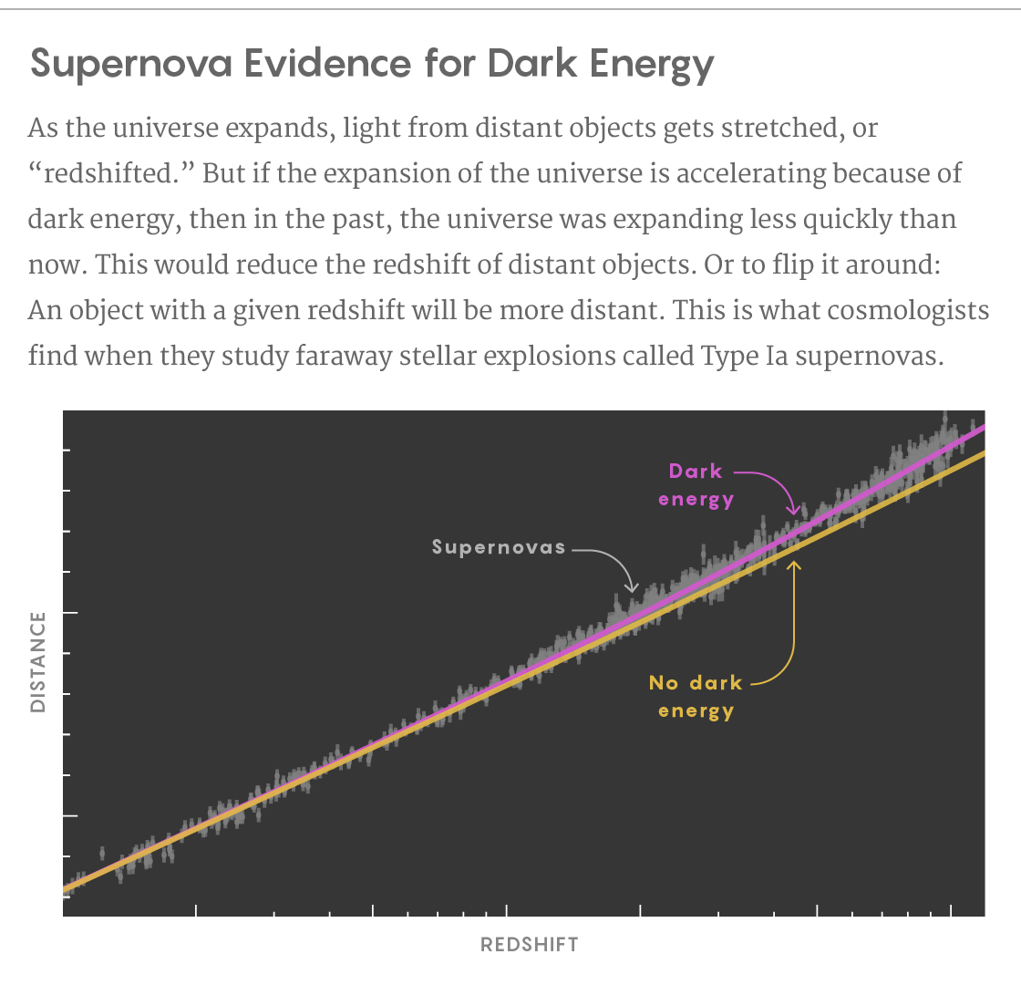 Graph of supernova distance versus redshift.