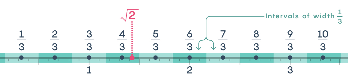 How Rational Math Catches Slippery Irrational Numbers Quanta Magazine