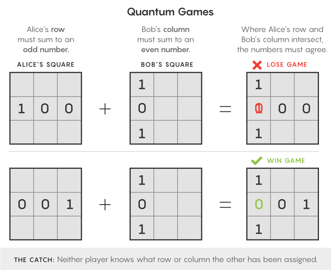 Illustration of a nonlocal game of filling in boxes, where entanglement allows the players to win more often.